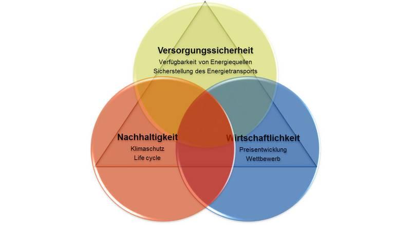 Energiepolitisches Dreieck